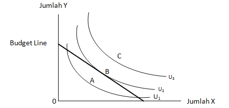 Indifference curve and budget line