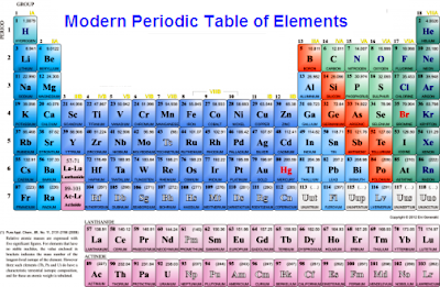 Ap science blog ix chem atoms molecules for Table of elements 85