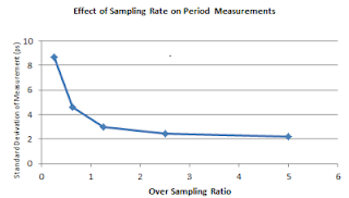 Graph of oversampling rate vs. standard deviation of measurement