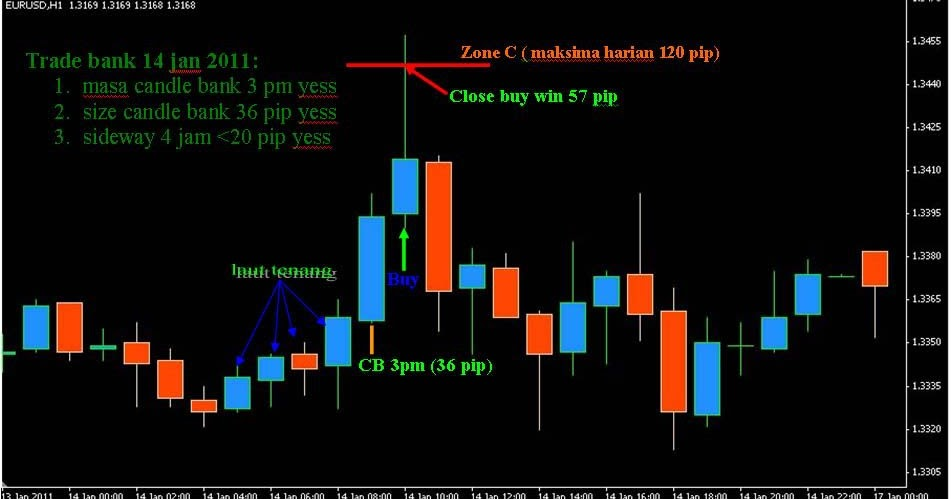 Tbst forex trading