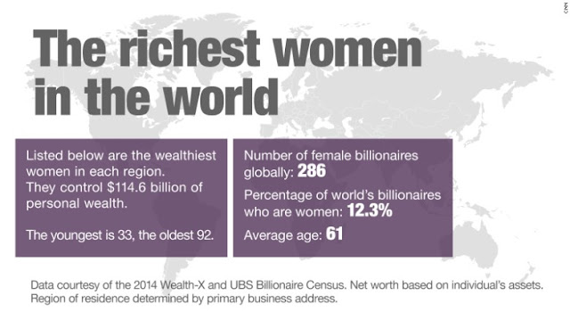 """foreign born  richest self made women in the US: top 15 list"""