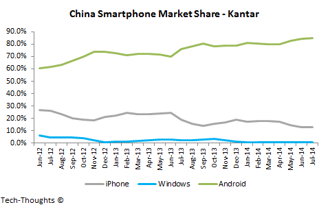 China Smartphone Market Share