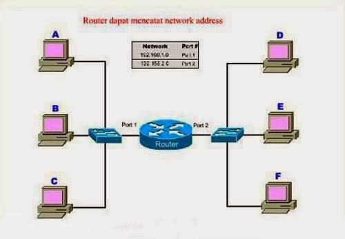 Pengertian, Jenis, Cara Kerja dan Fungsi Router - TutorialCaraKomputer.com