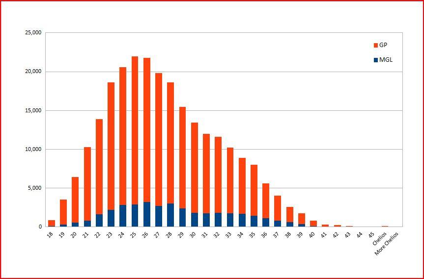 Springing Malik: The Pain Game: 5-year analysis (2008/09 - 2012/13 ...