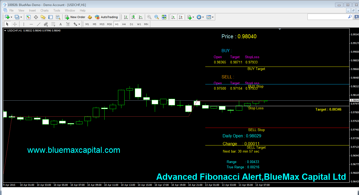 USDCHF Daily articles with advanced Fibonacci alert-source from BlueMax Capital 13/04/2015