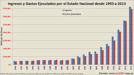 Caja Nacional desde 1993 a 2013