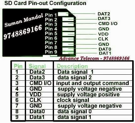 Electrical Engineering World Sd Card Pin Out Configuration