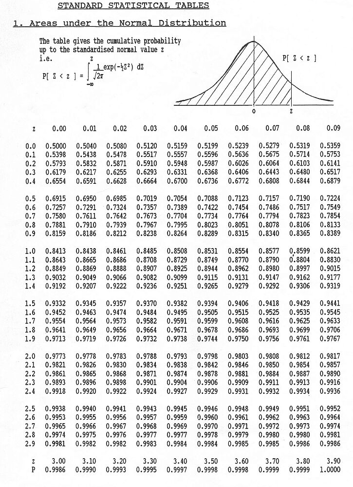 probability distribution table