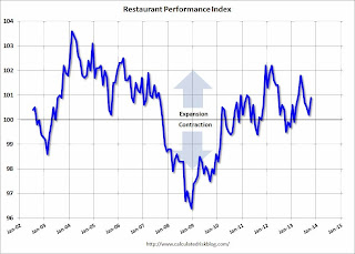 Calculated Risk: Restaurant Performance Index increases in October