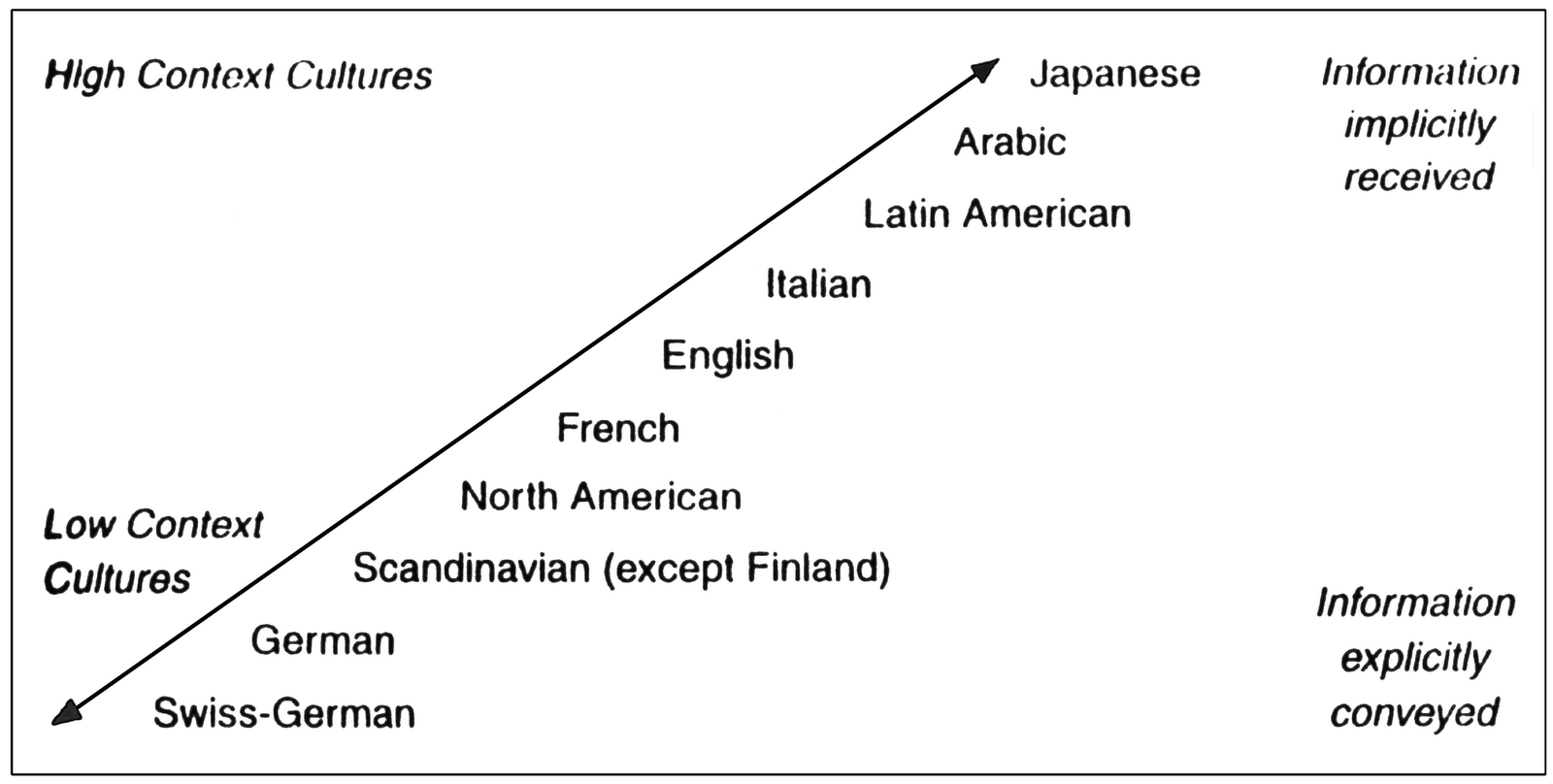 in western cultures there is no Western culture, sometimes equated  the term also applies beyond europe to countries and cultures whose histories are strongly connected to  there is no agreed.