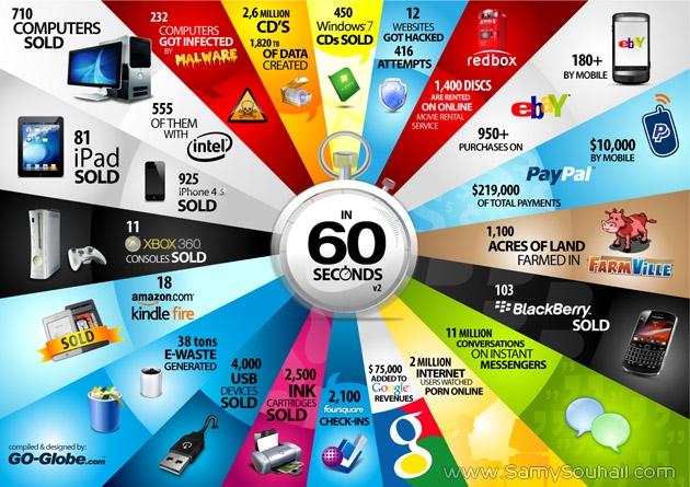اكتشف مايحدث على شبكة الانترنت خلال 60 ثانية..احصائيات مذهلة