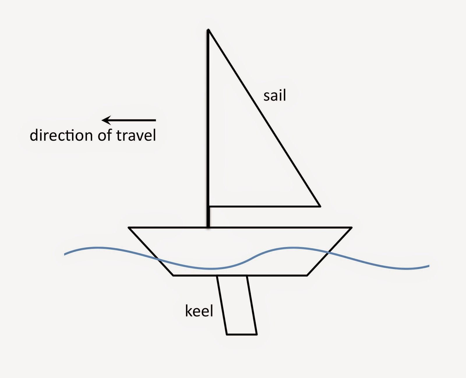 Physics buzz the physics of sailing how does a sailboat move upwind a basic sailboat diagram credit tamela maciel jeuxipadfo Image collections
