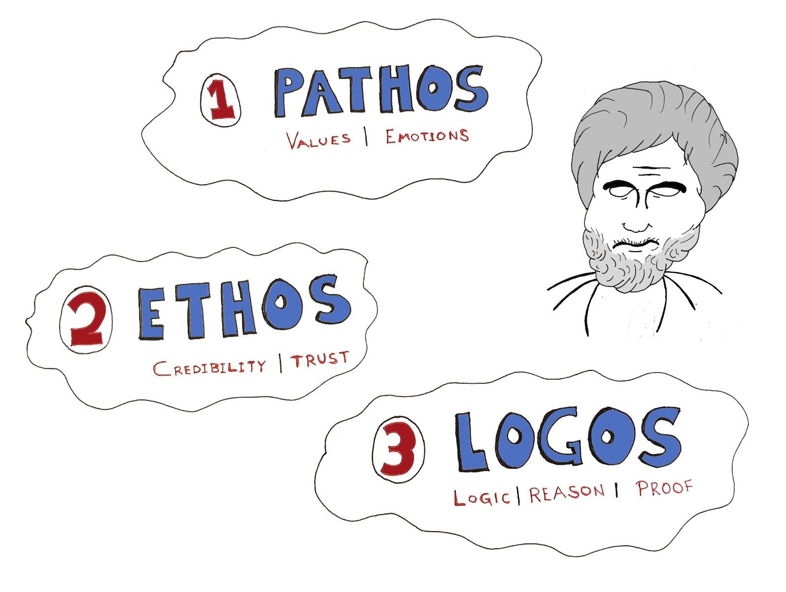 ethos pathos logos of vintage budweiser Responsibility: a rhetorical analysis of appeals and ideologies in budweiser advertisements use of logos, pathos.