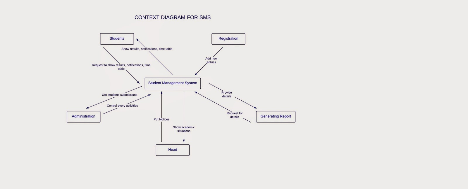 Student management system context diagram for sms no comments ccuart Gallery