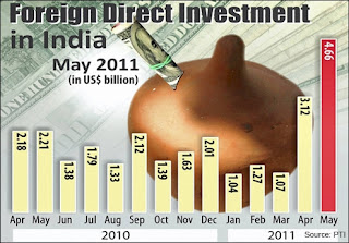 FDI India Figures Stats
