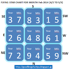 Feb'14  FLYING STAR CHART