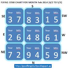 Feb'14  FLYING STAR CHART