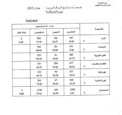 إحصائيات نتائج البكالوريا تونس  لدورة المراقبة 2015