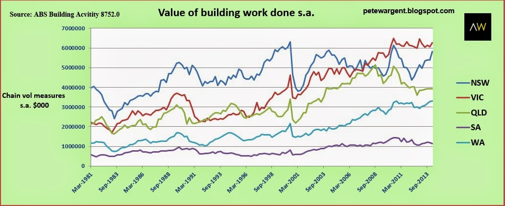 value of building work done South australia