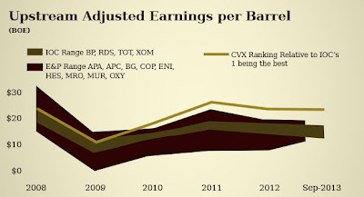 http://www.bidnessetc.com/earnings-drop-dividend-investors-fill-chevron/