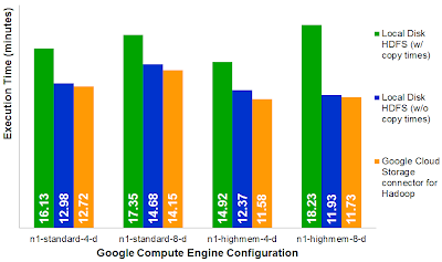 Results of Accenture Technology Labs running Hadoop on Google Cloud