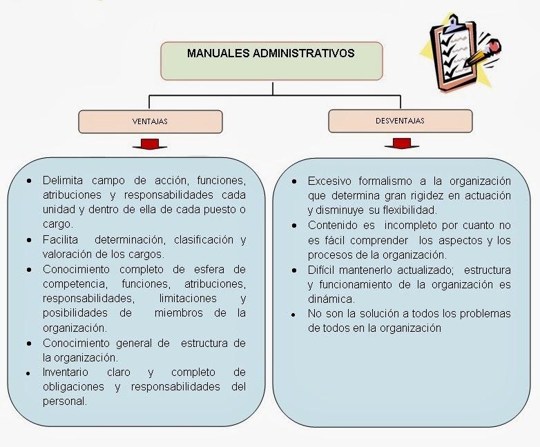 Manual de procedimientos (definición y ventajas) - Web y ...