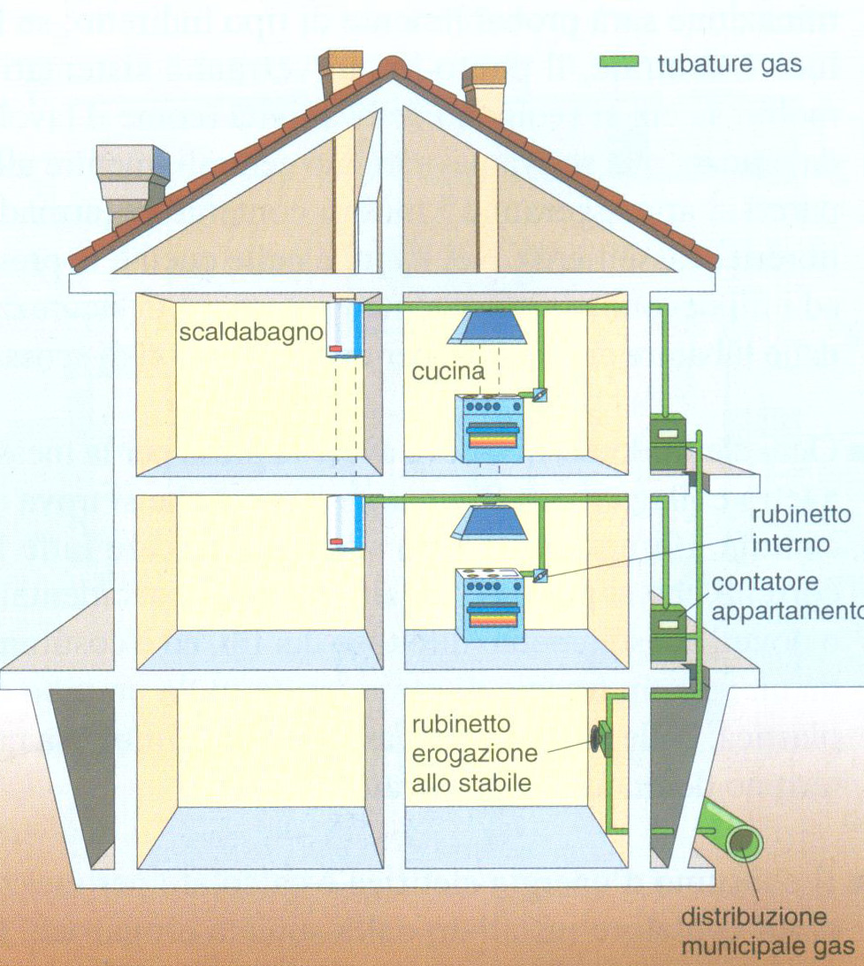 Aula di tecnica - Aerazione cucina gas metano ...