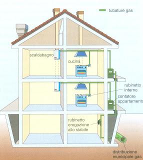 Aula di tecnica - Impianto gas casa costo ...