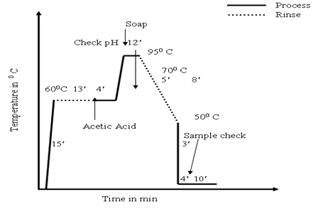 Diagram of soaping process