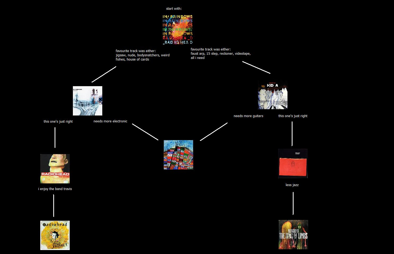 Guide To Radiohead Music