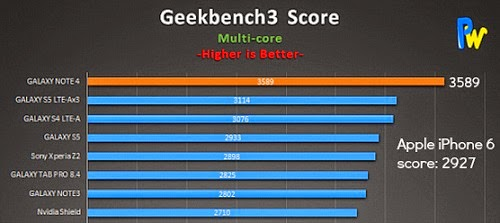 iPhone 6 vs Galaxy Note 4 Benchmark 2