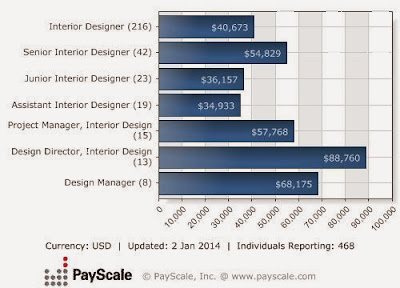 interior design salary