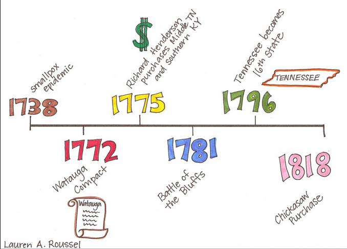 Katareina: Timeline