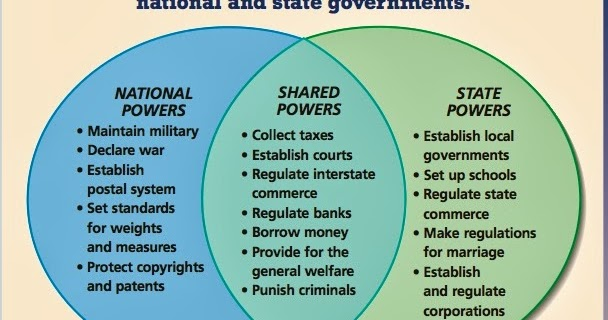 federalism as a facilitating practice for government cartelization Federalism is a political system in which government power and responsibility is divided between a federal legislature and a number of state or provincial legislatures.