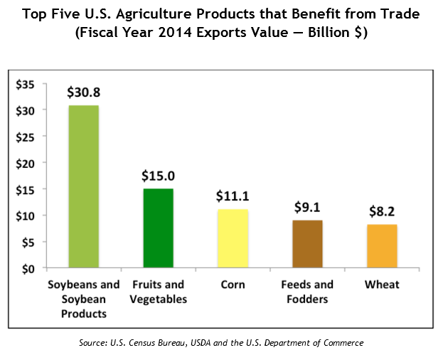 The Live Wire: America\'s Agriculture Industry Feeds the World