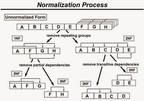 Normalization of DATABASE