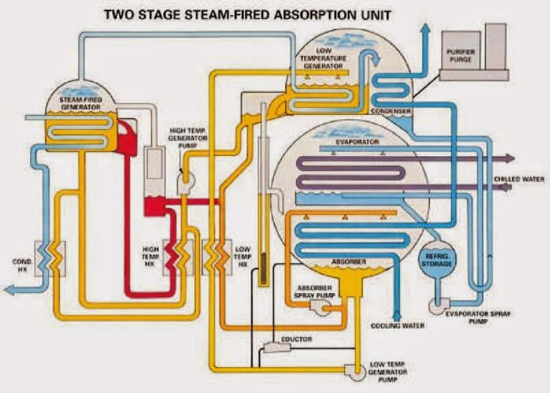 Mechanical Engineering Schematic Of Absorption Refrigeration System