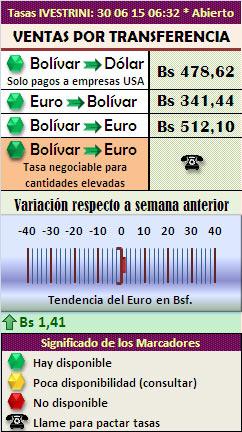 Mercado Paralelo Hoy