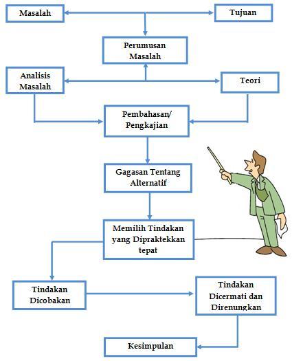 Mei 2012 mencermati diagram di atas dapat dijelaskan sebagai berikut pada diagram itu tampak jelas bahwa alur penalaran atau pemikiran dalam penelitian tindakan ccuart Gallery