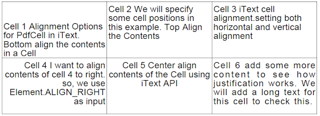 iText Cell Alignment Options