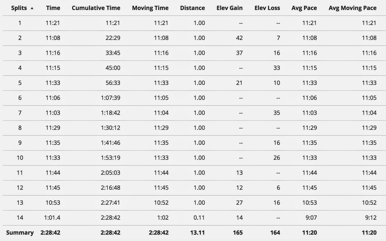 Brighton Half Marathon Race Recap