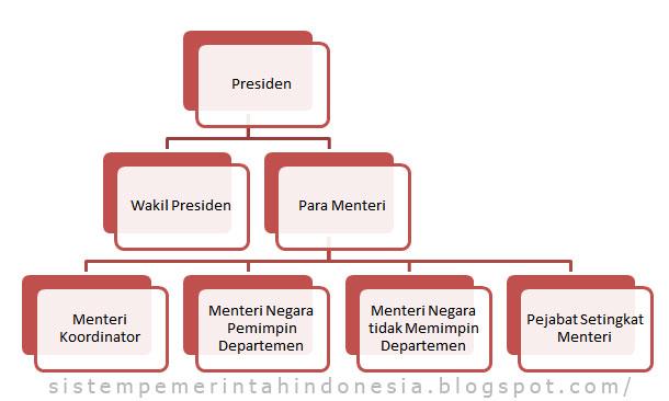 Gambar Hirarki Organisasi Eksekutif Pemerintahan Pusat