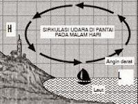 Proses Terjadinya Angin Darat dan Angin Laut