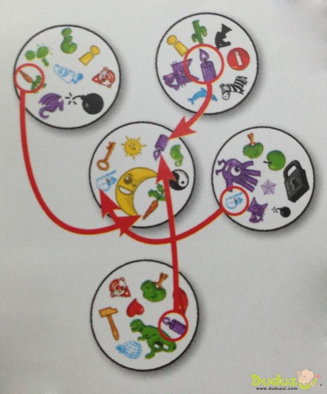 每位玩家同時翻開中央卡牌周圍的一張卡牌,玩家必須快速找到與中央卡牌相同的符號,找到的玩家可以順勢拿走對應的卡牌