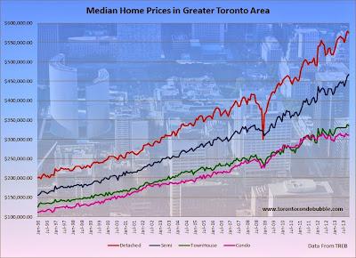 toronto housing market november 2013