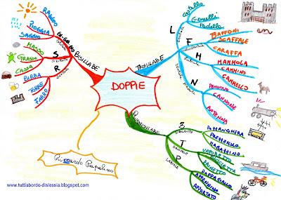 MAPPE MENTALI Mappa+mentale+Tutti+a+bordo-dislessia