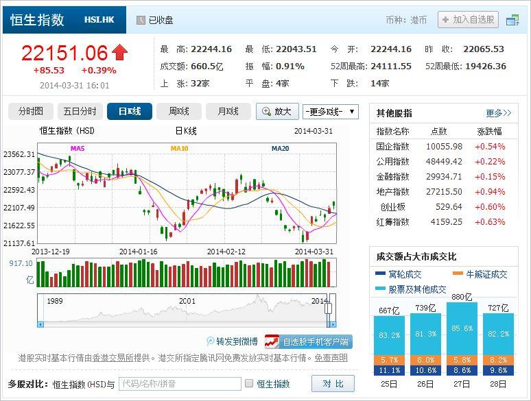 中国株コバンザメ投資 香港ハンセン指数20140331
