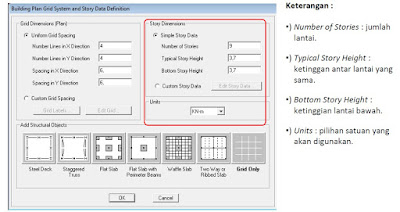 Kelebihan software ETABS