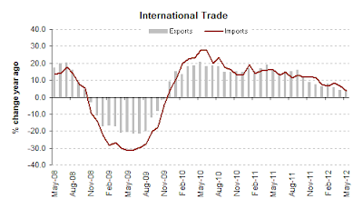 International Trade trend imports exports