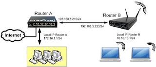 User manager menggunakan 2 buah perangkat Routerboard